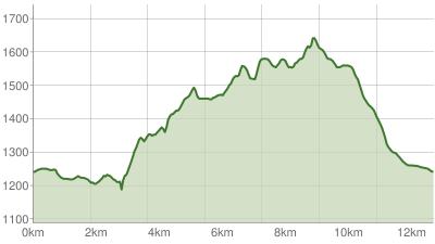 Premiumwanderweg Alpin - Gletscherblick
