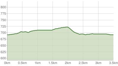 Siegsdorfer Petrusquelle Trail