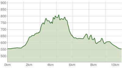 Rettenburgsteig über Oberwössen